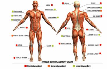 Tattoo Pain Chart: How Much Will It Hurt?